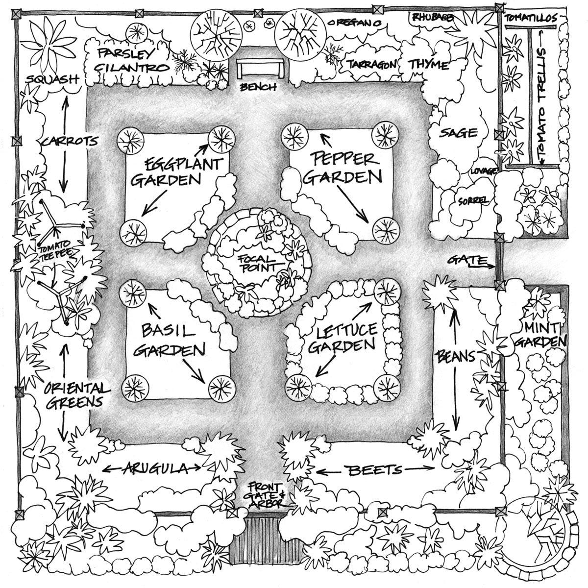 Planning a Large Vegetable Garden
